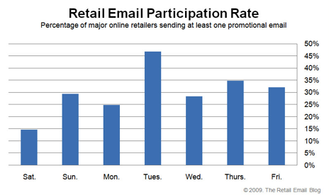 2009 Retail Email Participation Stats