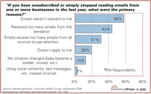 Email Inhibitor